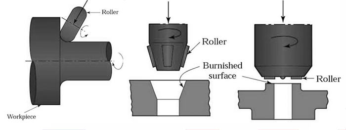 Utensili per la lucidatura dei rulli, utensili per la lucidatura dei rulli RBT, utensili per la lucidatura dei rulli, guida per la lucidatura dei rulli, tipi di utensili per la lucidatura dei rulli
