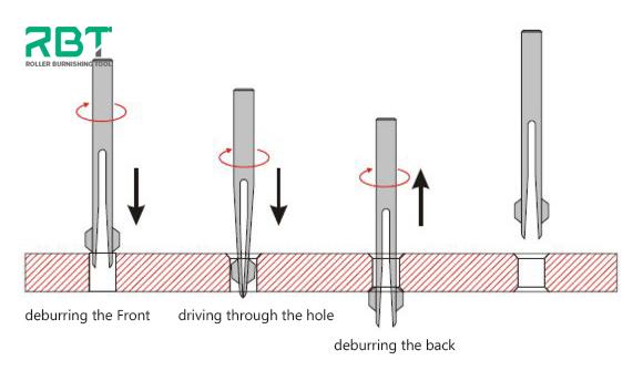 How BURR-OFF universal deburring tools work