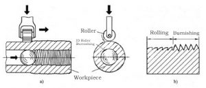 Processing technical of Inside Diameters(Holes) Roller Burnishing