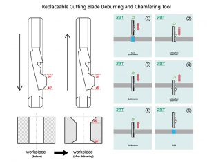 Performance features of Replaceable cutting blade deburring and chamfering tool